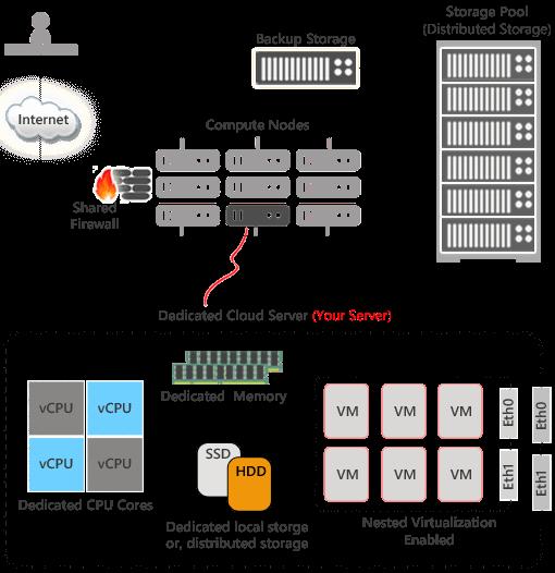 dedicated cloud server